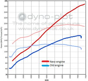 Elise VVC Supercharged power graph